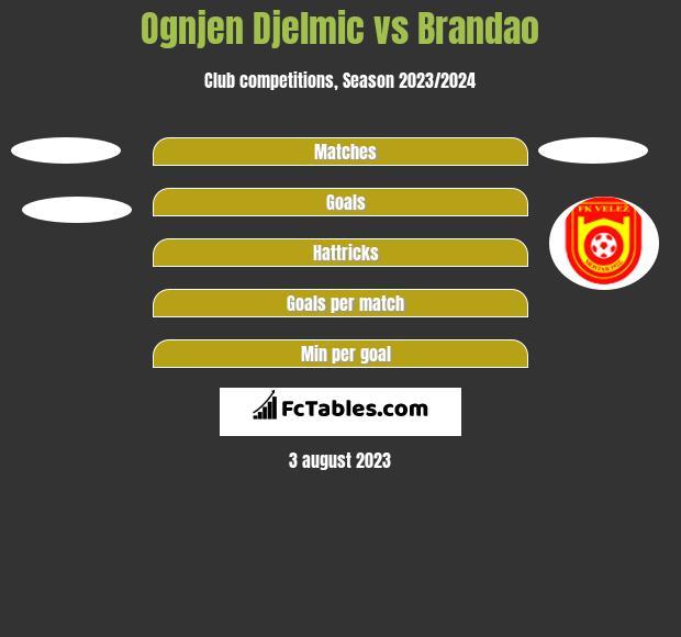 Ognjen Djelmic vs Brandao h2h player stats