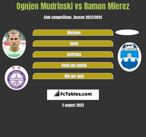 Ognjen Mudrinski vs Ramon Mierez h2h player stats
