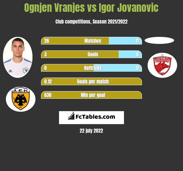 Ognjen Vranjes vs Igor Jovanovic infographic
