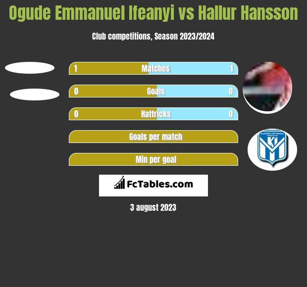Ogude Emmanuel Ifeanyi vs Hallur Hansson h2h player stats
