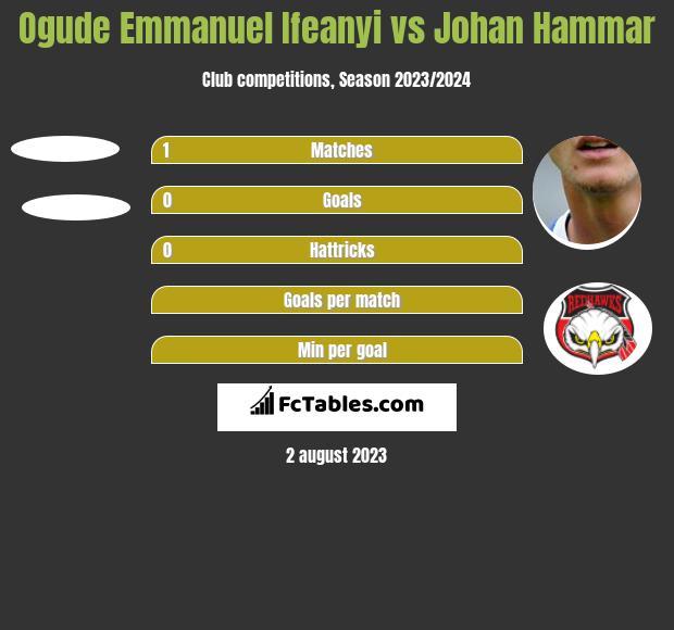 Ogude Emmanuel Ifeanyi vs Johan Hammar h2h player stats
