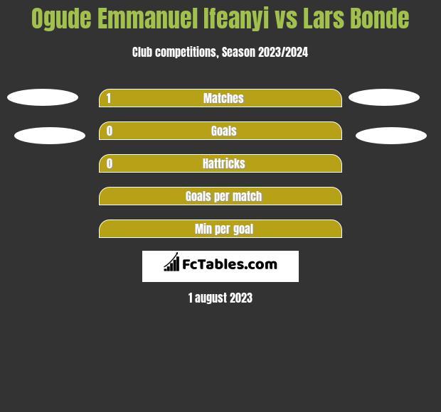 Ogude Emmanuel Ifeanyi vs Lars Bonde h2h player stats