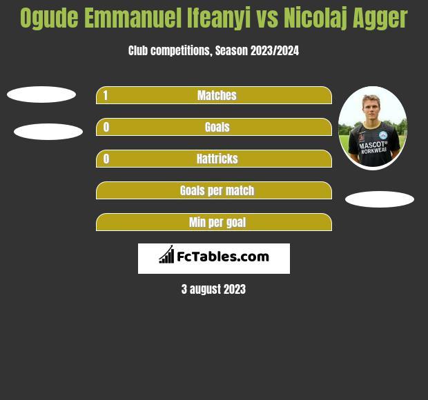 Ogude Emmanuel Ifeanyi vs Nicolaj Agger h2h player stats