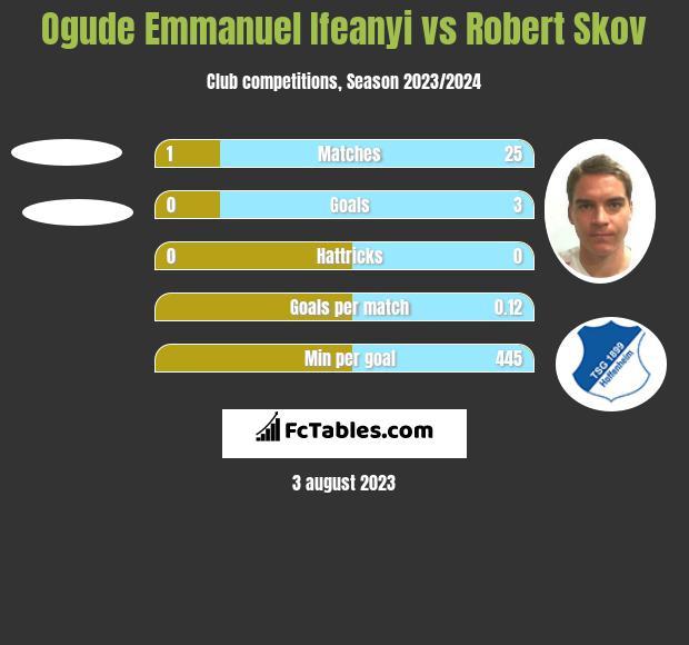 Ogude Emmanuel Ifeanyi vs Robert Skov h2h player stats