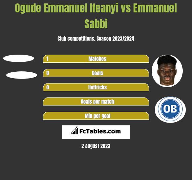 Ogude Emmanuel Ifeanyi vs Emmanuel Sabbi h2h player stats