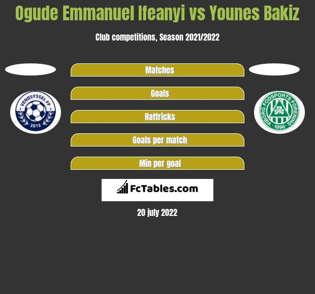 Ogude Emmanuel Ifeanyi vs Younes Bakiz h2h player stats