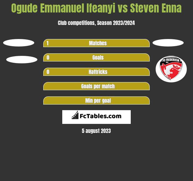 Ogude Emmanuel Ifeanyi vs Steven Enna h2h player stats