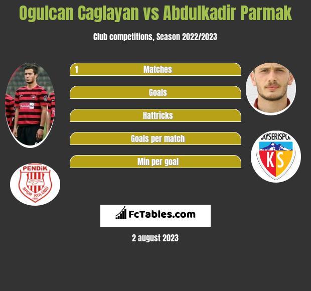 Ogulcan Caglayan vs Abdulkadir Parmak infographic