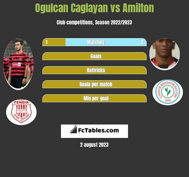 Ogulcan Caglayan vs Amilton infographic