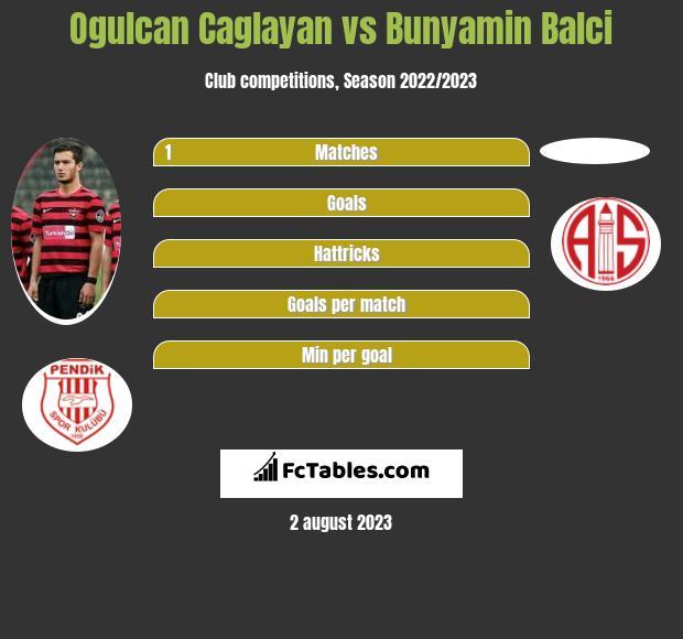 Ogulcan Caglayan vs Bunyamin Balci infographic
