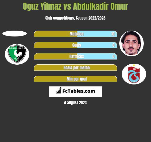 Oguz Yilmaz vs Abdulkadir Omur h2h player stats