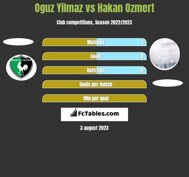 Oguz Yilmaz vs Hakan Ozmert h2h player stats