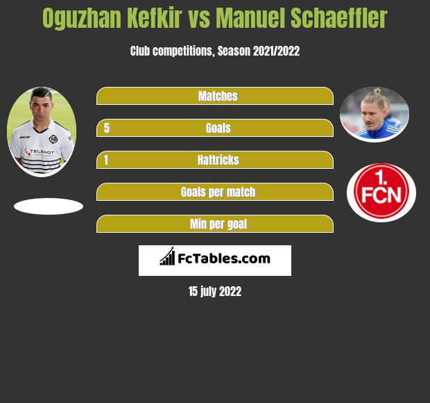 Oguzhan Kefkir vs Manuel Schaeffler h2h player stats