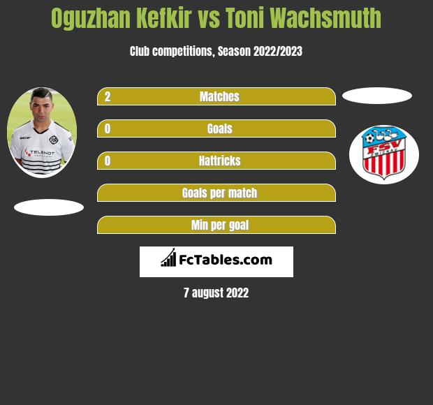 Oguzhan Kefkir vs Toni Wachsmuth h2h player stats