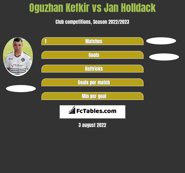 Oguzhan Kefkir vs Jan Holldack h2h player stats
