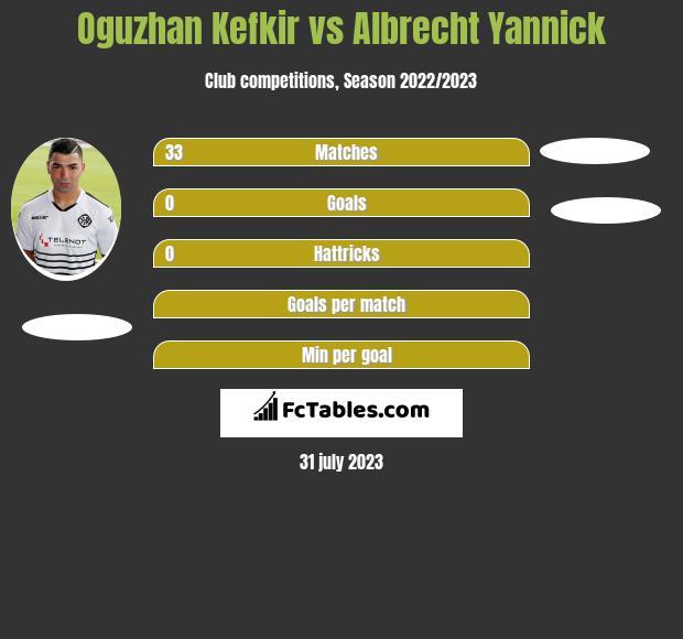 Oguzhan Kefkir vs Albrecht Yannick h2h player stats