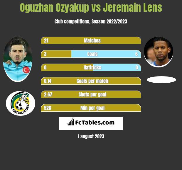 Oguzhan Ozyakup vs Jeremain Lens infographic