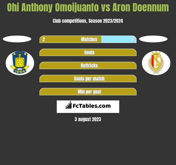 Ohi Anthony Omoijuanfo vs Aron Doennum h2h player stats
