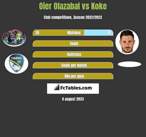 Oier Olazabal vs Koke infographic