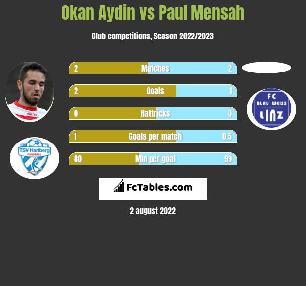 Okan Aydin vs Paul Mensah infographic