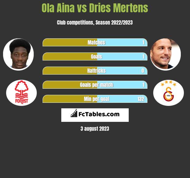 Ola Aina vs Dries Mertens infographic