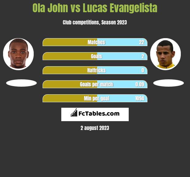 Ola John vs Lucas Evangelista infographic
