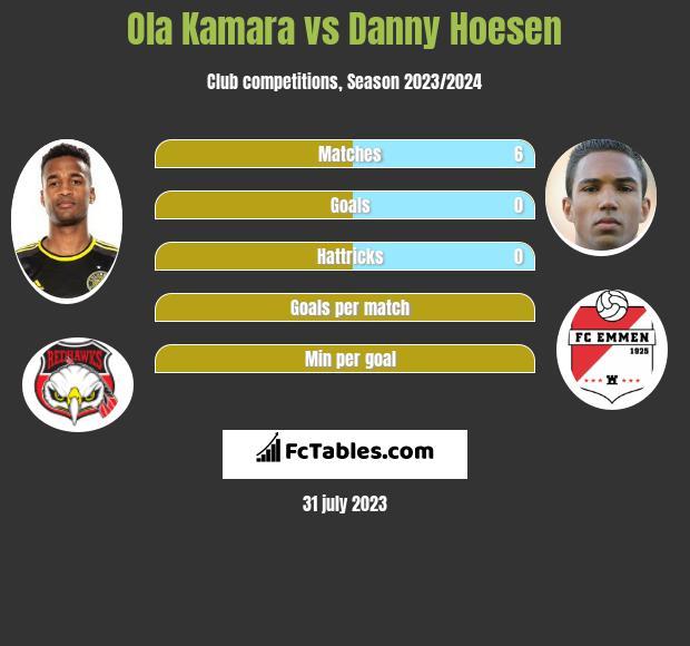 Ola Kamara vs Danny Hoesen h2h player stats