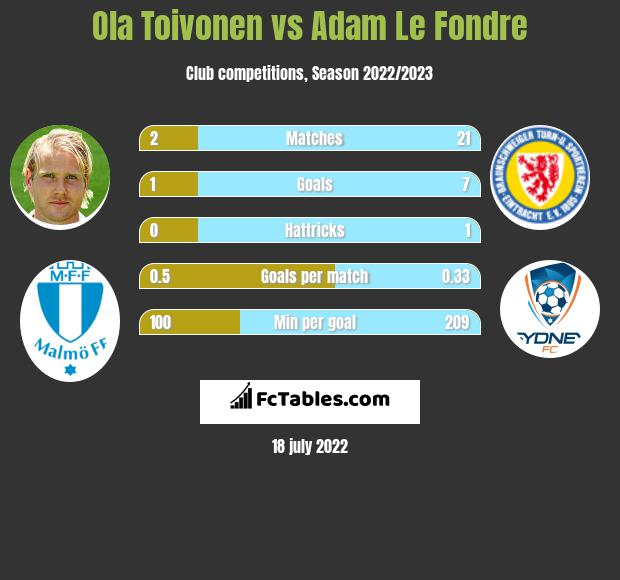 Ola Toivonen vs Adam Le Fondre h2h player stats