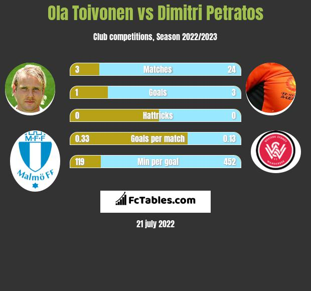 Ola Toivonen infographic statistics for Newcastle Jets