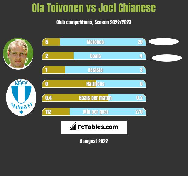 Ola Toivonen infographic statistics for Perth Glory