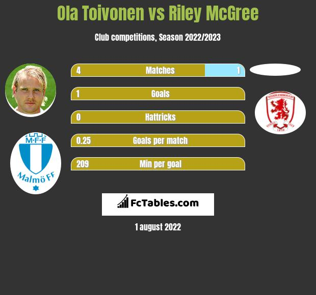 Ola Toivonen vs Riley McGree h2h player stats