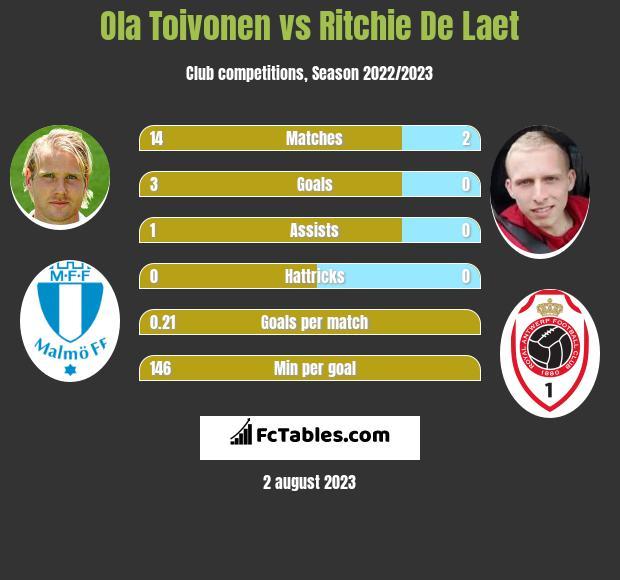 Ola Toivonen vs Ritchie De Laet infographic