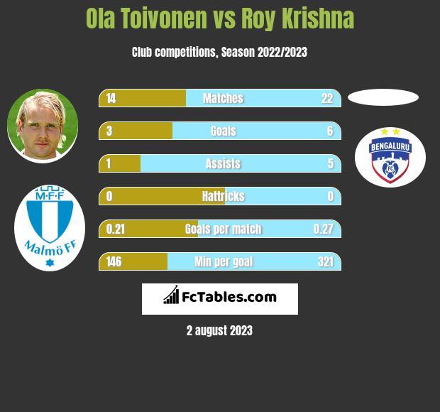 Ola Toivonen vs Roy Krishna infographic