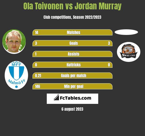 Ola Toivonen vs Jordan Murray infographic