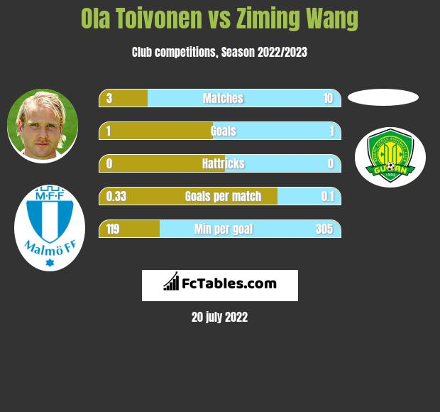 Ola Toivonen vs Ziming Wang h2h player stats