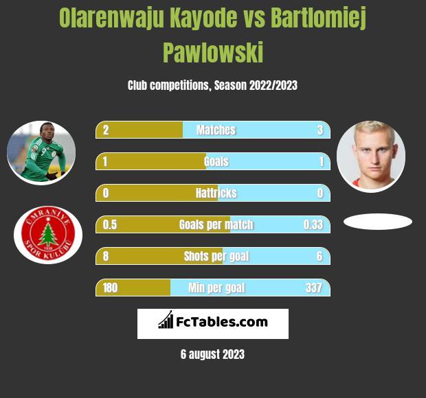 Olarenwaju Kayode vs Bartłomiej Pawłowski infographic