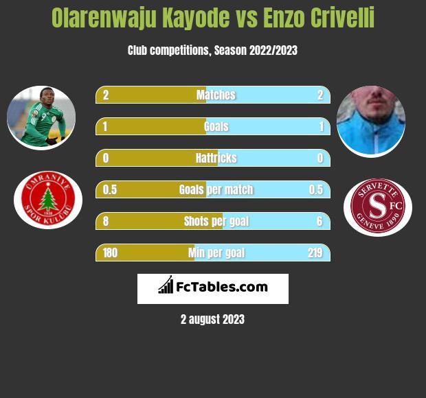 Olarenwaju Kayode vs Enzo Crivelli h2h player stats