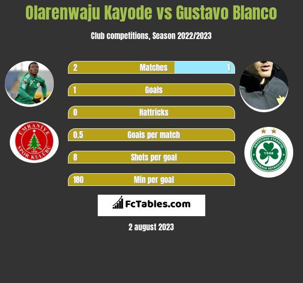 Olarenwaju Kayode vs Gustavo Blanco h2h player stats