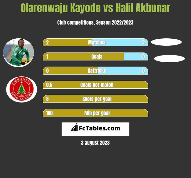 Olarenwaju Kayode vs Halil Akbunar infographic