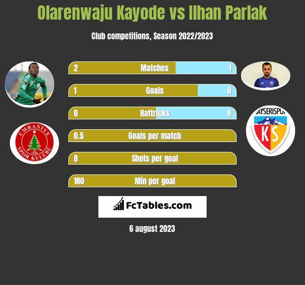 Olarenwaju Kayode vs Ilhan Parlak h2h player stats