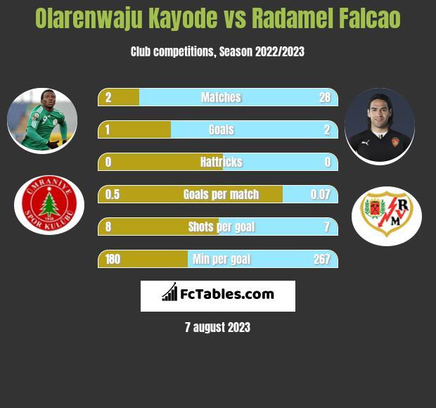 Olarenwaju Kayode vs Radamel Falcao h2h player stats