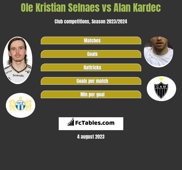 Ole Kristian Selnaes vs Alan Kardec infographic