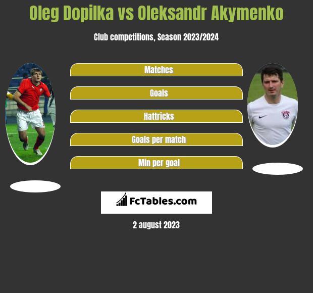Oleg Dopilka vs Oleksandr Akymenko h2h player stats