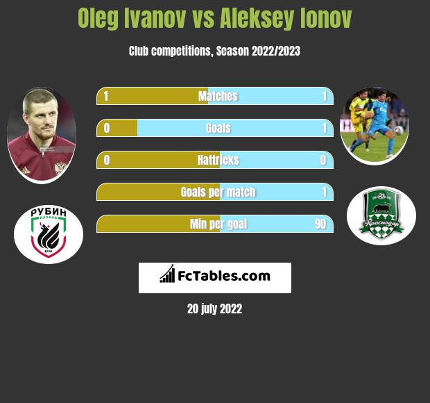 Oleg Ivanov vs Aleksey Ionov infographic