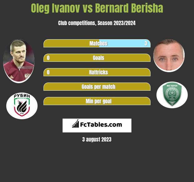 Oleg Ivanov vs Bernard Berisha infographic