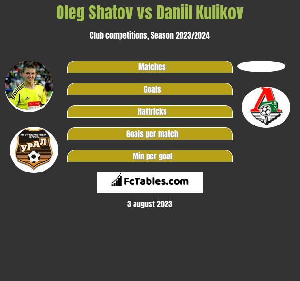 Oleg Shatov vs Daniil Kulikov infographic