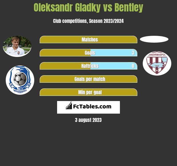 Ołeksandr Hładky vs Bentley infographic