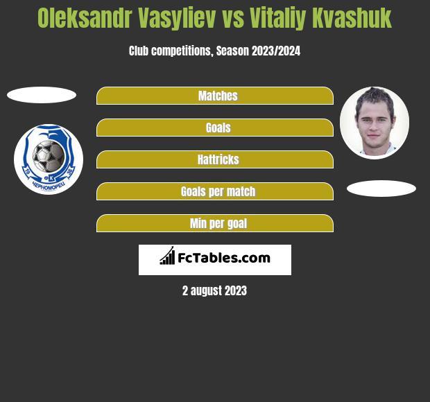 Oleksandr Vasyliev vs Vitaliy Kvashuk h2h player stats