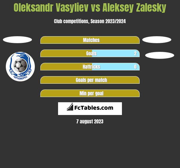 Ołeksandr Wasiljew vs Aleksey Zalesky h2h player stats