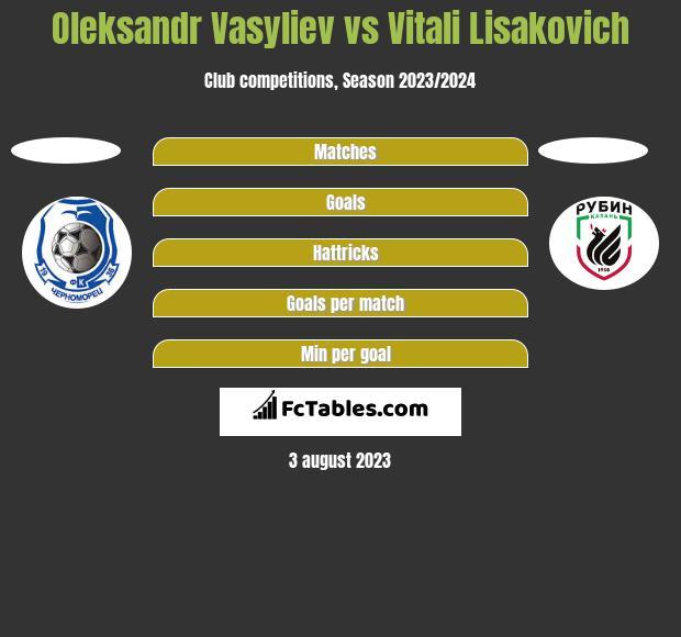 Ołeksandr Wasiljew vs Vitali Lisakovich h2h player stats